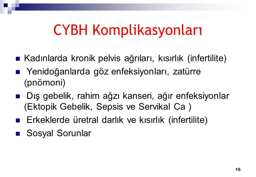 CYBH Komplikasyonları