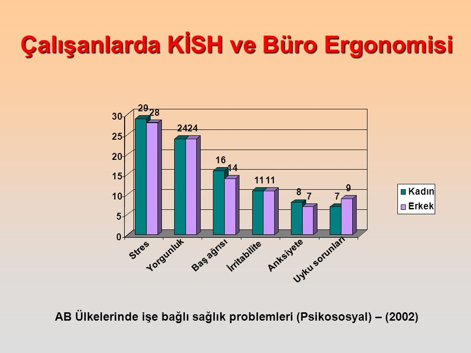 AB Ülkelerinde işe bağlı sağlık problemleri (Psikososyal) – (2002)