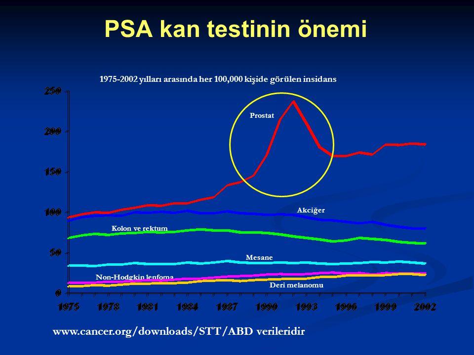 PSA kan testinin önemi www.cancer.org/downloads/STT/ABD verileridir