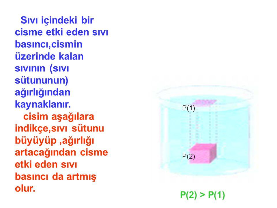 Sıvı içindeki bir cisme etki eden sıvı basıncı,cismin üzerinde kalan sıvının (sıvı sütununun) ağırlığından kaynaklanır.