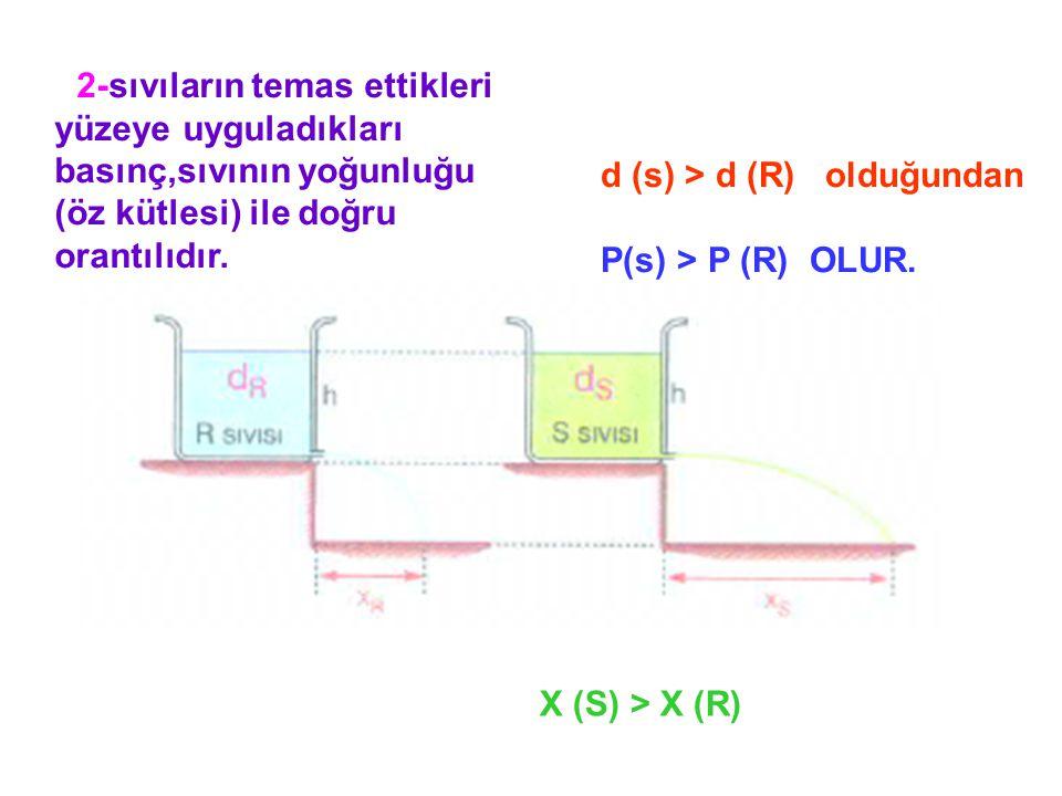 d (s) > d (R) olduğundan P(s) > P (R) OLUR.