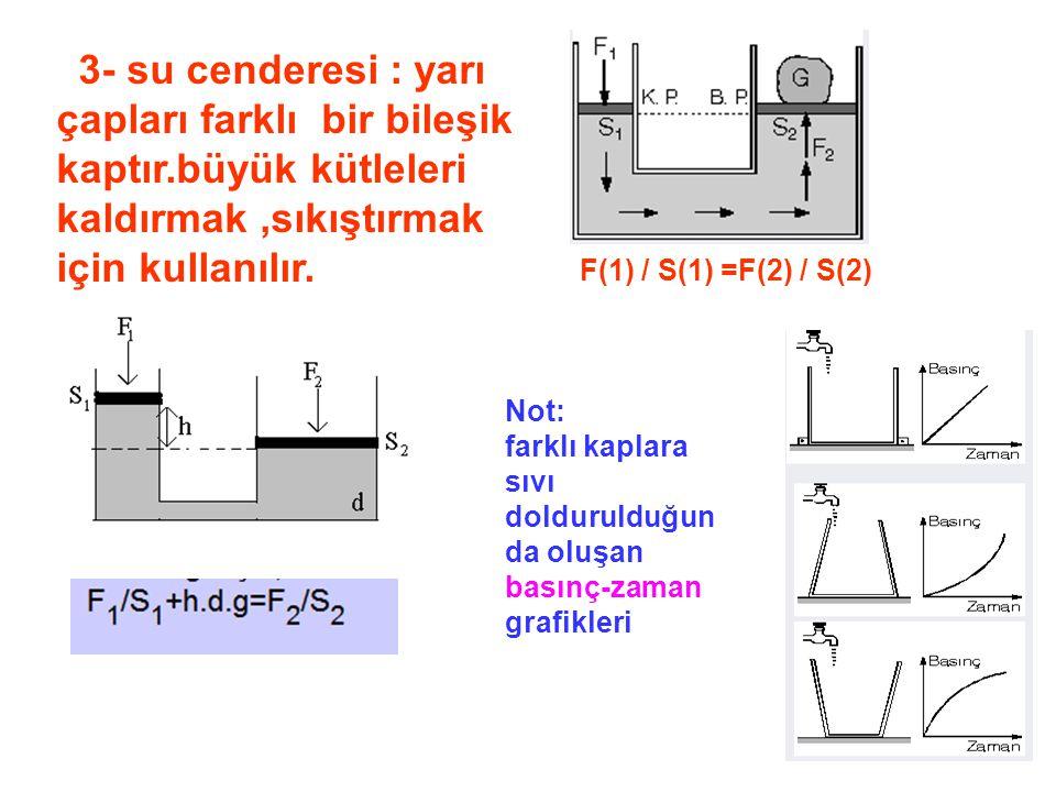 farklı kaplara sıvı doldurulduğunda oluşan basınç-zaman