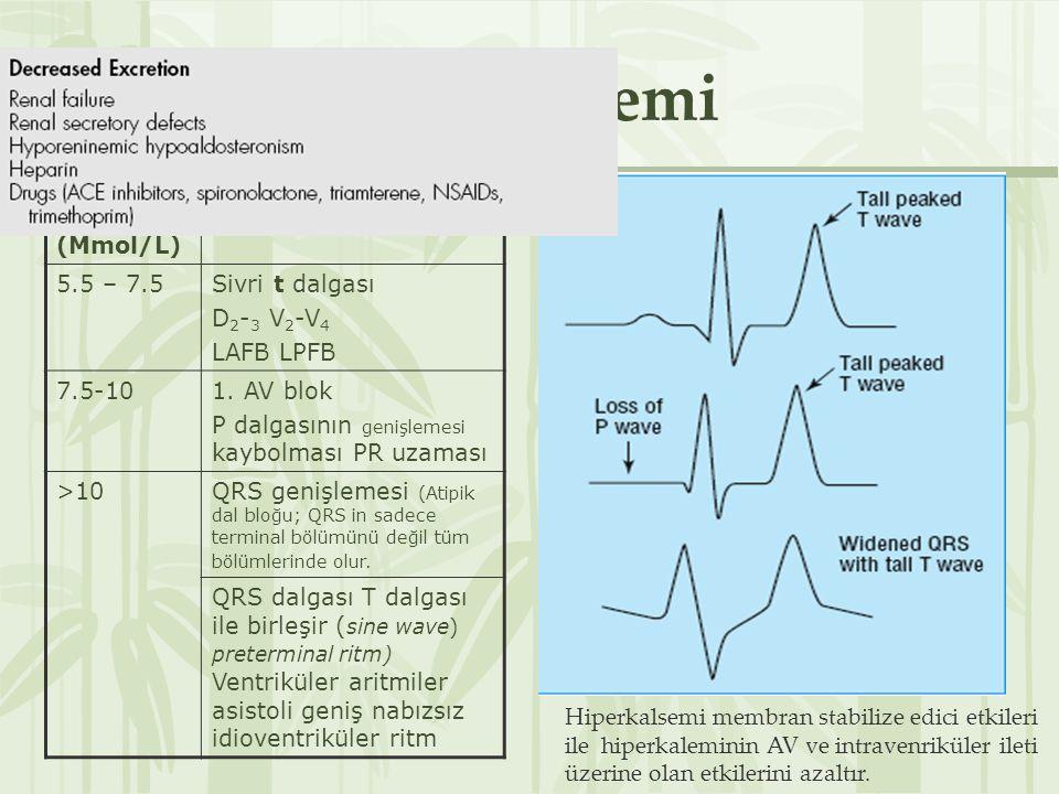 Hiperkalemi Serum K (Mmol/L) Önemli değişiklikler 5.5 – 7.5
