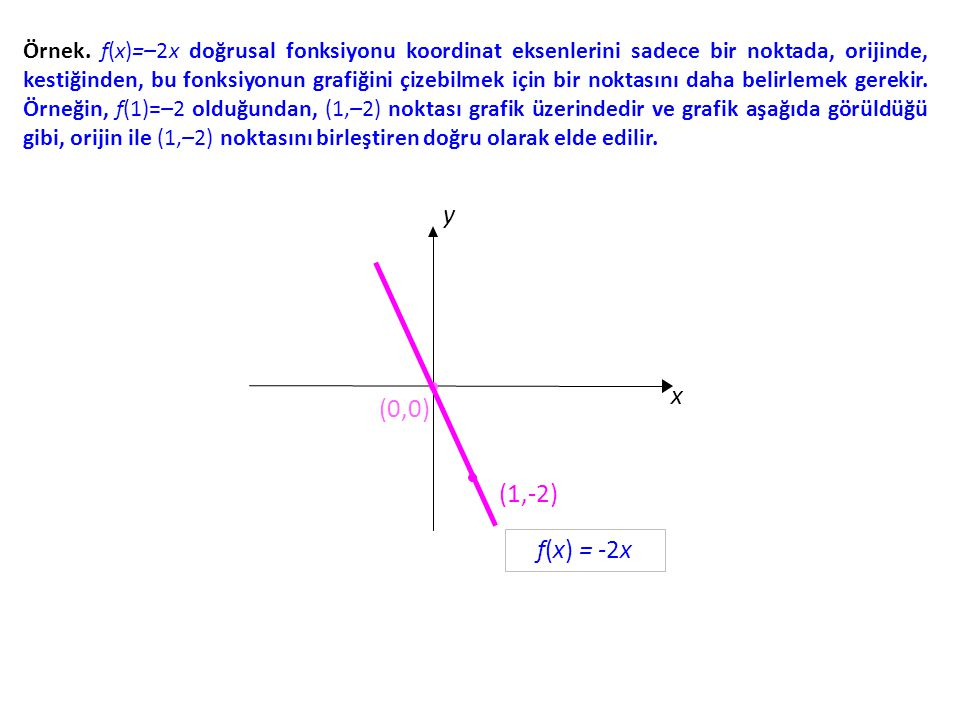 Örnek. f(x)=–2x doğrusal fonksiyonu koordinat eksenlerini sadece bir noktada, orijinde, kestiğinden, bu fonksiyonun grafiğini çizebilmek için bir noktasını daha belirlemek gerekir. Örneğin, f(1)=–2 olduğundan, (1,–2) noktası grafik üzerindedir ve grafik aşağıda görüldüğü gibi, orijin ile (1,–2) noktasını birleştiren doğru olarak elde edilir.