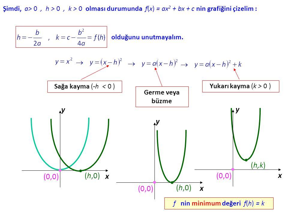 f nin minimum değeri f(h) = k