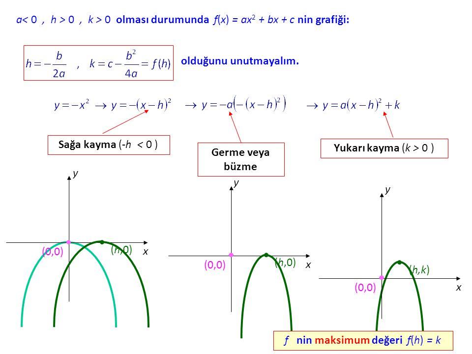 f nin maksimum değeri f(h) = k