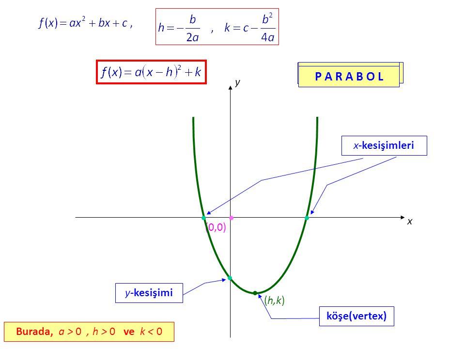 Burada, a > 0 , h > 0 ve k < 0