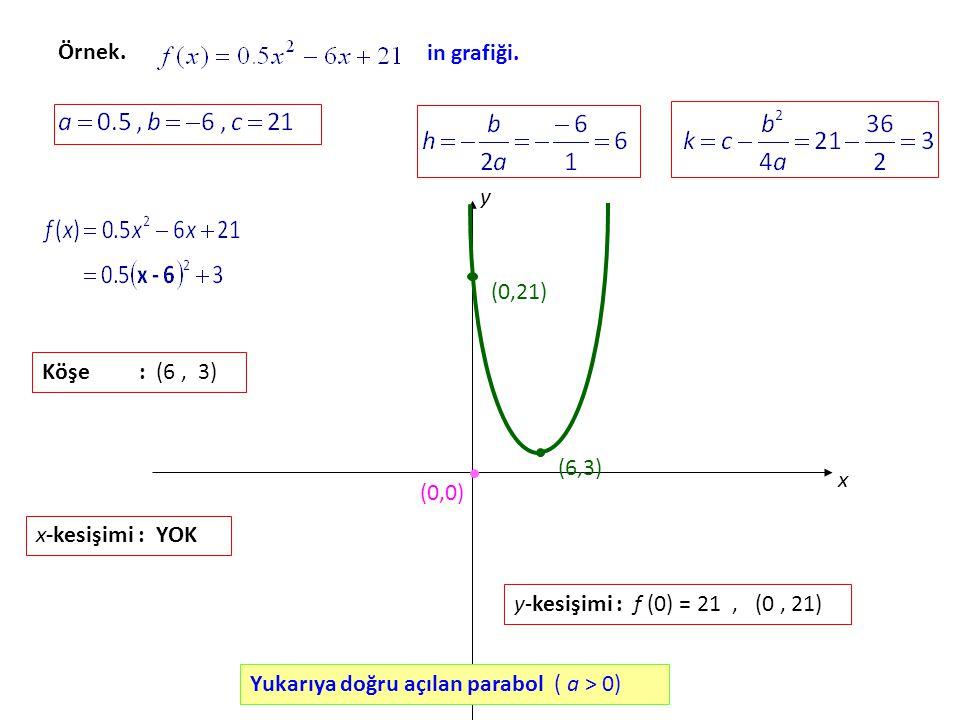 Örnek. in grafiği. x. y. (0,0) (0,21) Köşe : (6 , 3) (6,3) x-kesişimi : YOK. y-kesişimi : f (0) = 21 , (0 , 21)