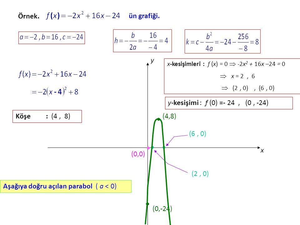 Aşağıya doğru açılan parabol ( a < 0)