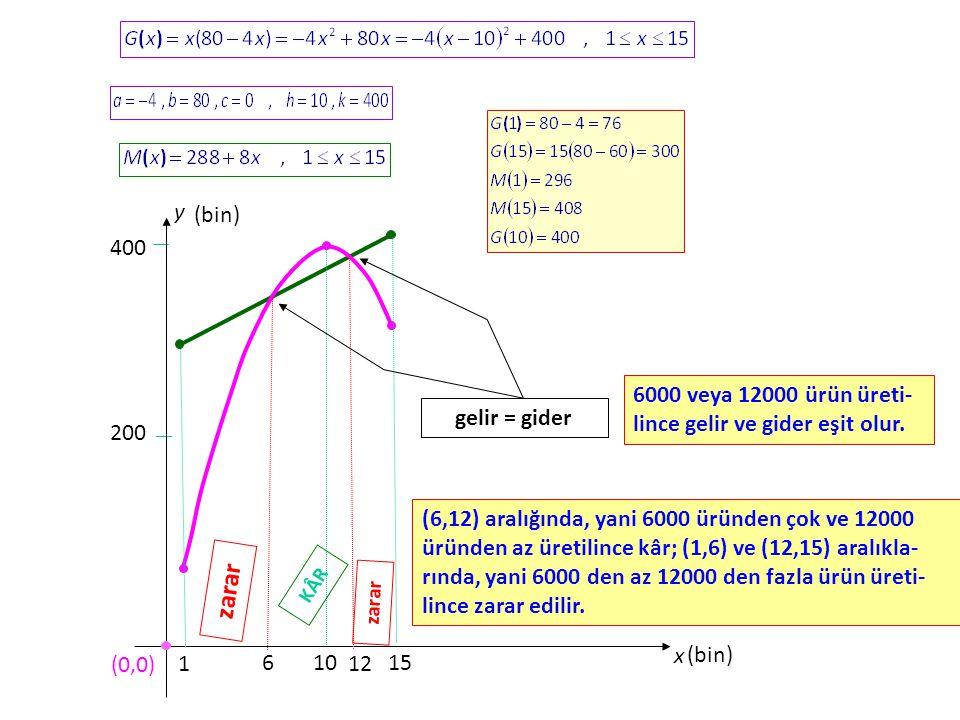 zarar y x (0,0) 1 15 (bin) 200 400 10 gelir = gider 12 6