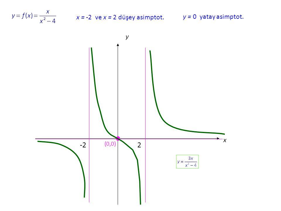 x = -2 ve x = 2 düşey asimptot.