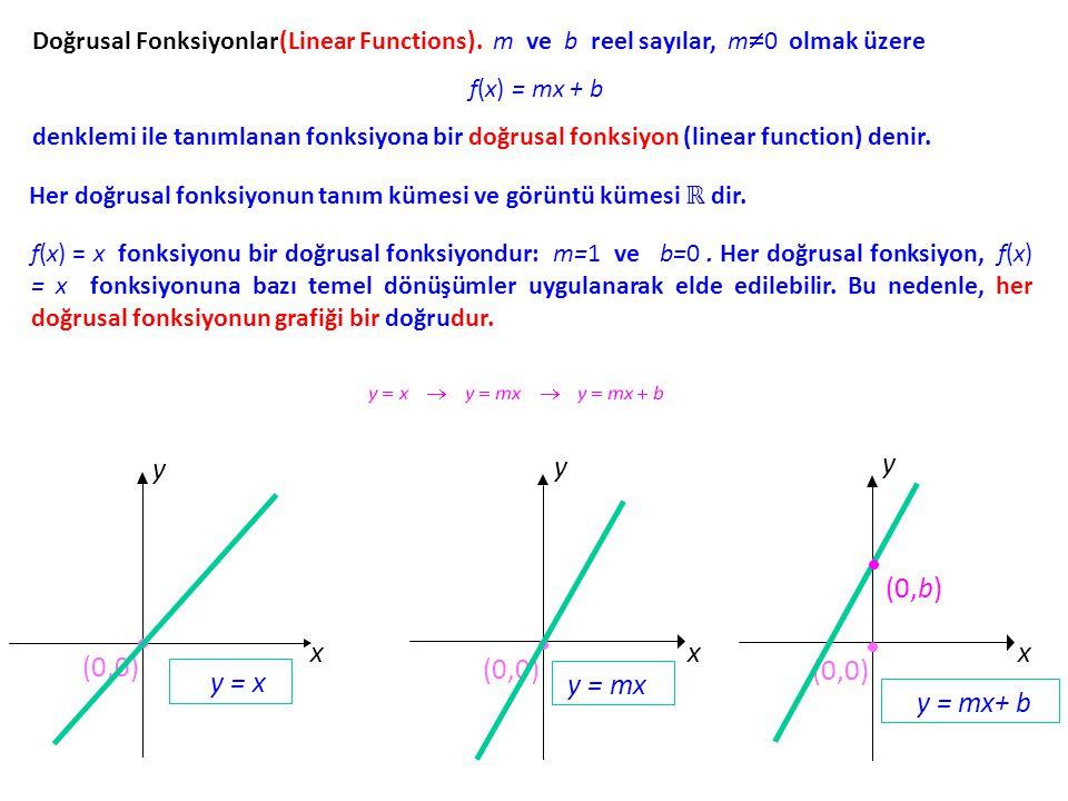 y = x y = mx y = mx+ b x y (0,0) x y (0,0) x y (0,0) (0,b)