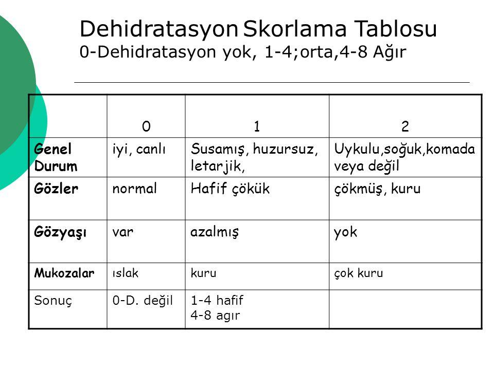 Dehidratasyon Skorlama Tablosu