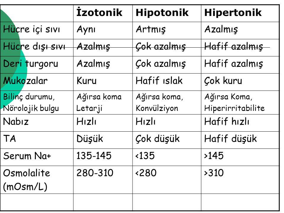İzotonik Hipotonik Hipertonik Hücre içi sıvı Aynı Artmış Azalmış