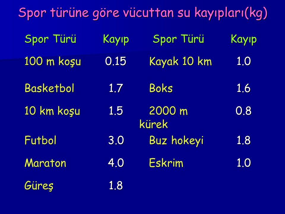 Spor türüne göre vücuttan su kayıpları(kg)