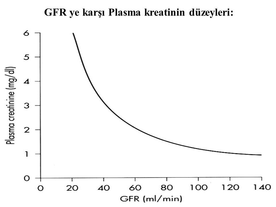 GFR ye karşı Plasma kreatinin düzeyleri: