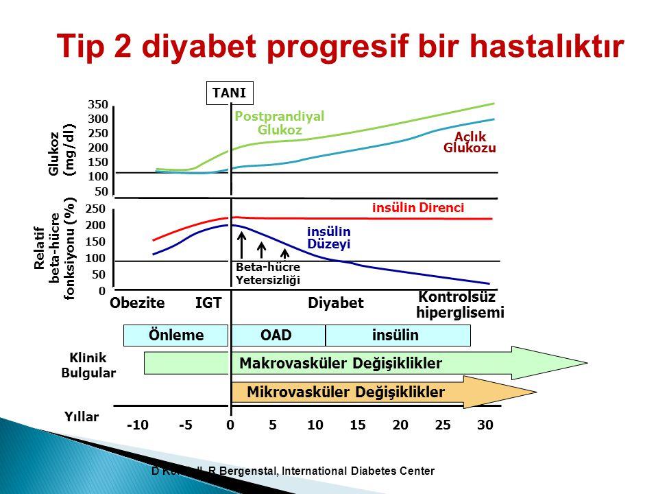 Tip 2 diyabet progresif bir hastalıktır