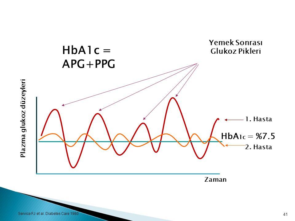 Plazma glukoz düzeyleri