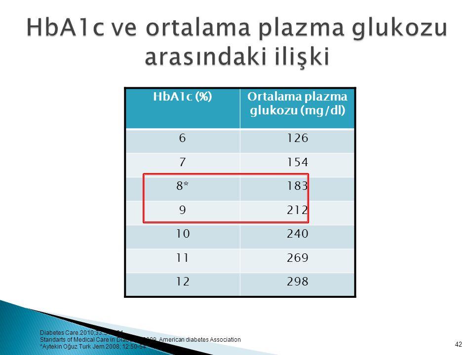 HbA1c ve ortalama plazma glukozu arasındaki ilişki