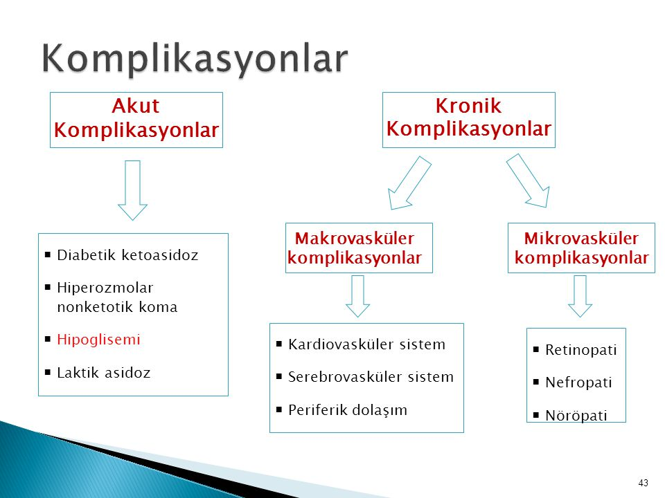 Kronik Komplikasyonlar