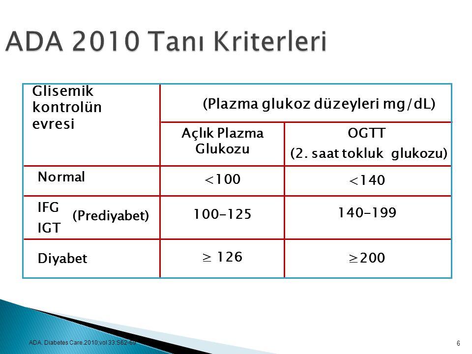 (Plazma glukoz düzeyleri mg/dL)