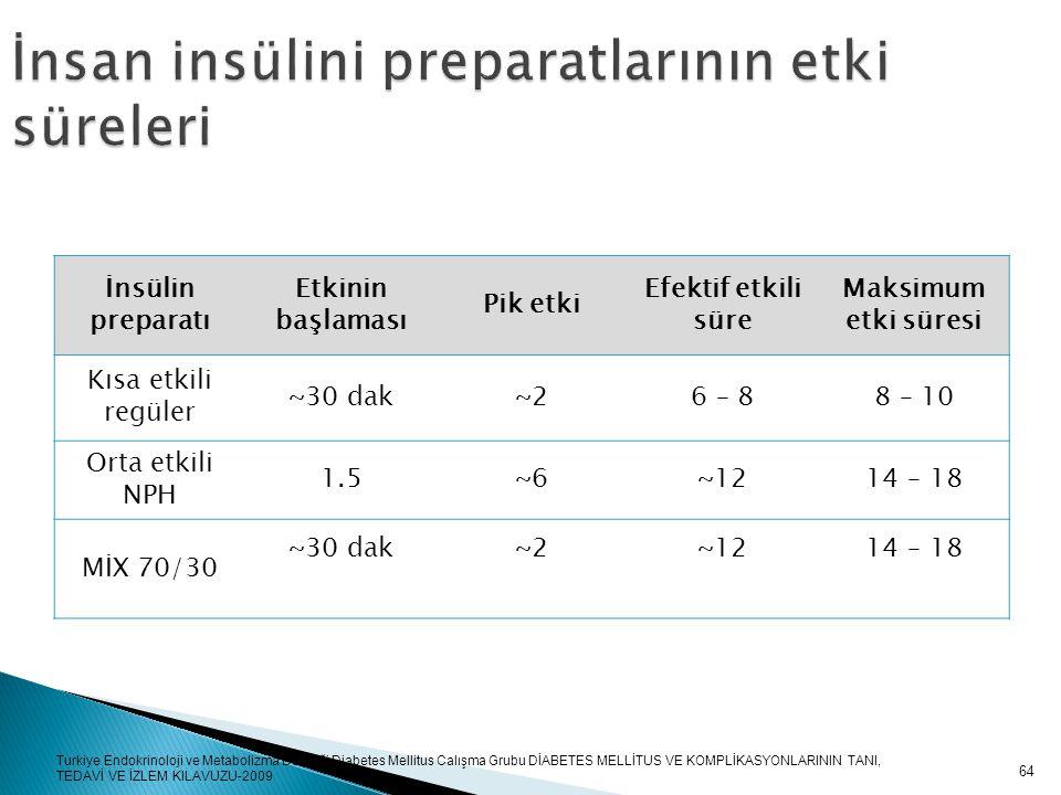 İnsan insülini preparatlarının etki süreleri