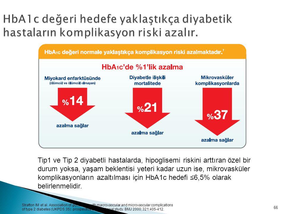 HbA1c değeri hedefe yaklaştıkça diyabetik hastaların komplikasyon riski azalır.