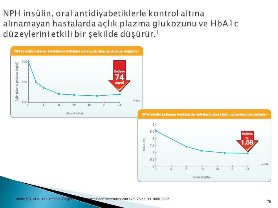 NPH insülin, oral antidiyabetiklerle kontrol altına alınamayan hastalarda açlık plazma glukozunu ve HbA1c düzeylerini etkili bir şekilde düşürür.1