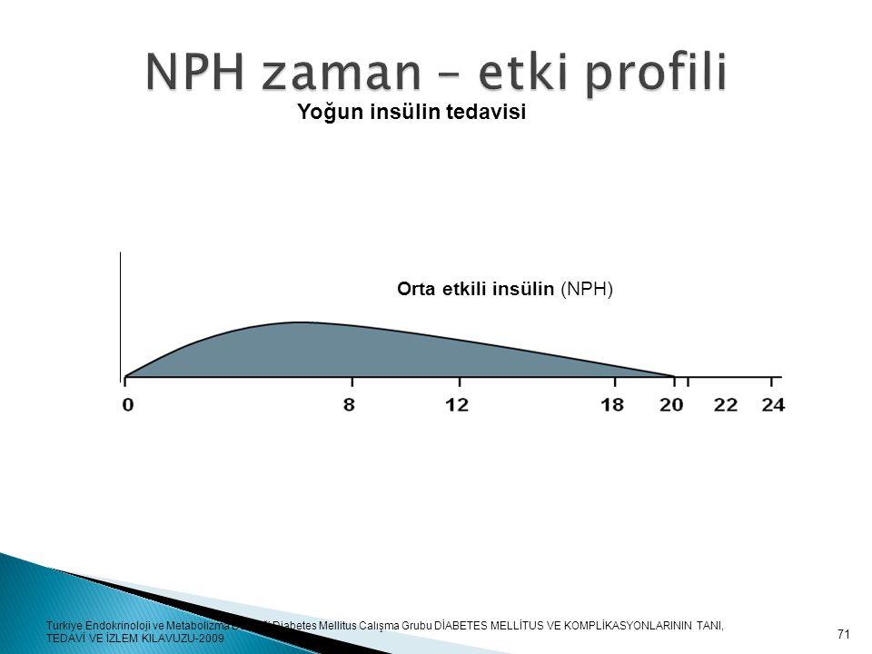 NPH zaman – etki profili