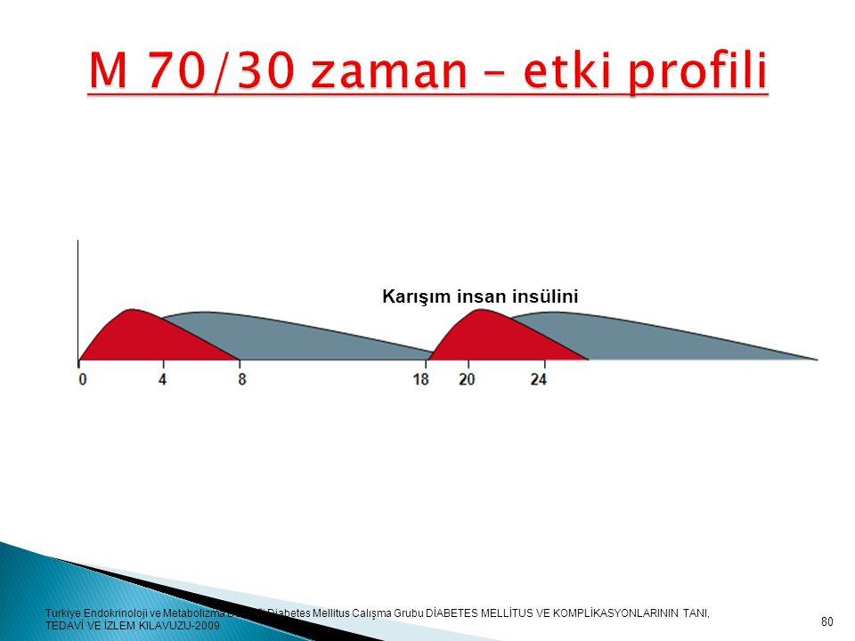 M 70/30 zaman – etki profili Karışım insan insülini