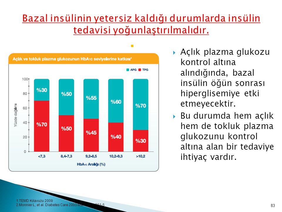 Bazal insülinin yetersiz kaldığı durumlarda insülin tedavisi yoğunlaştırılmalıdır.