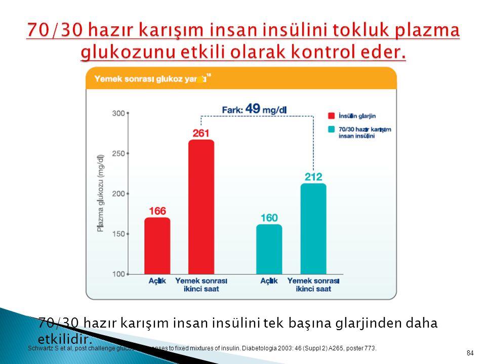 70/30 hazır karışım insan insülini tokluk plazma glukozunu etkili olarak kontrol eder.