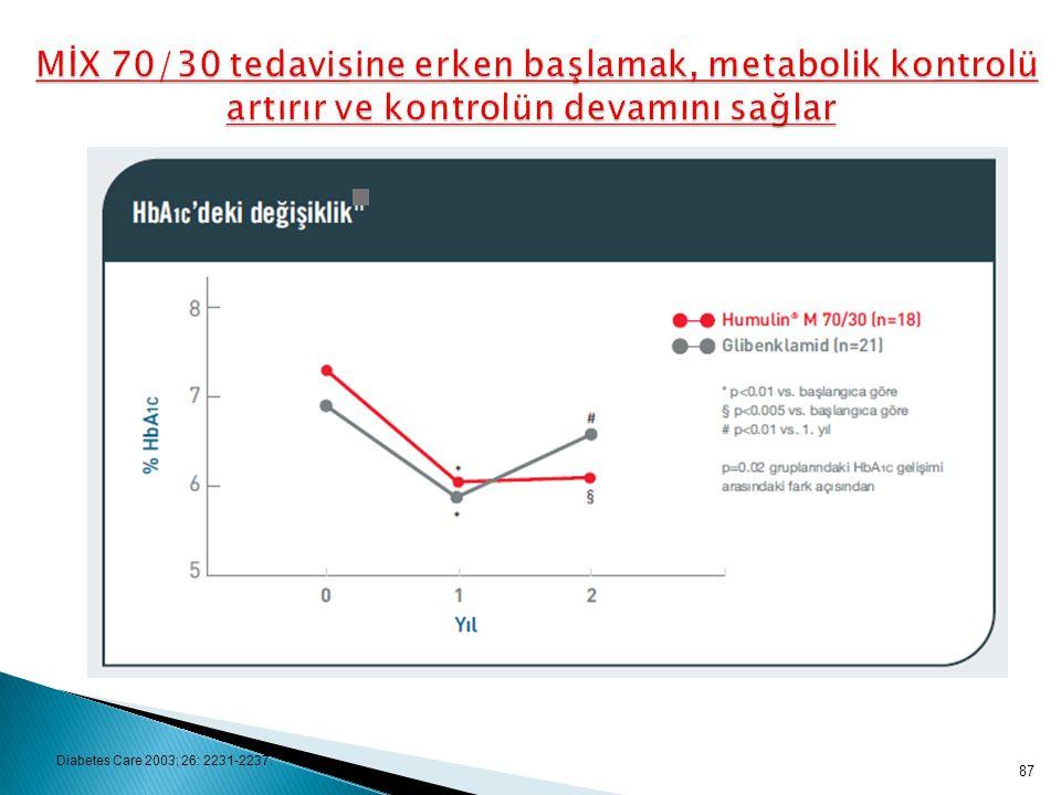 MİX 70/30 tedavisine erken başlamak, metabolik kontrolü artırır ve kontrolün devamını sağlar