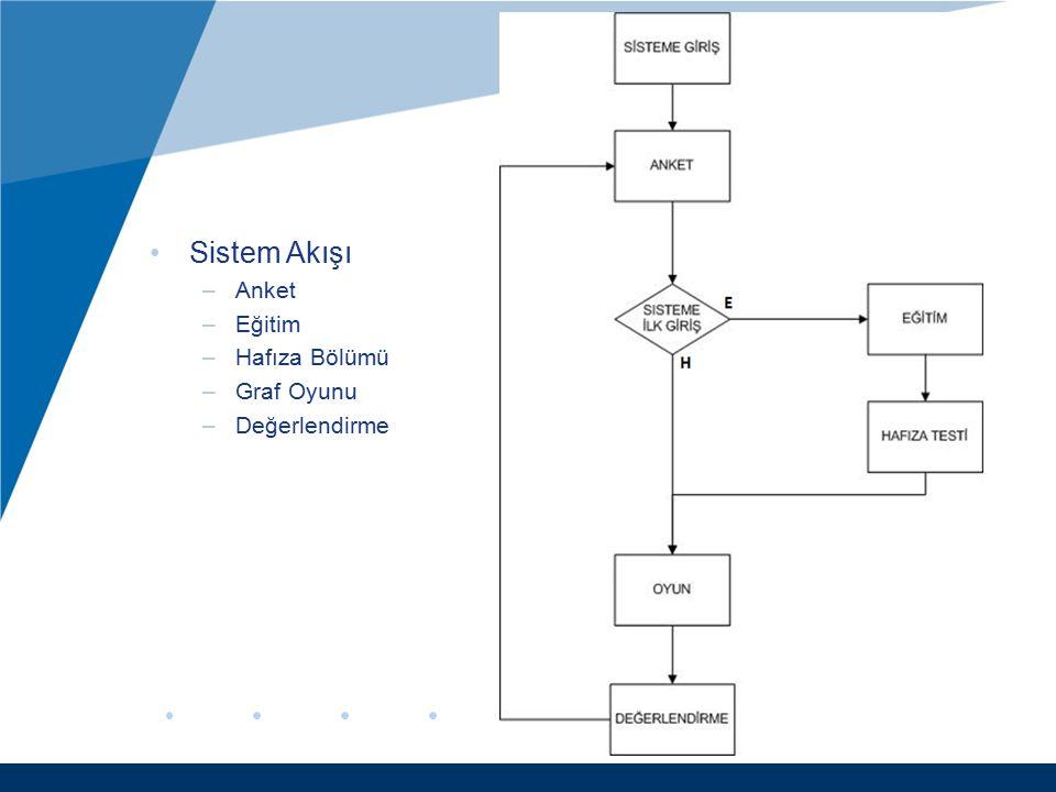 Sistem Akışı Anket Eğitim Hafıza Bölümü Graf Oyunu Değerlendirme