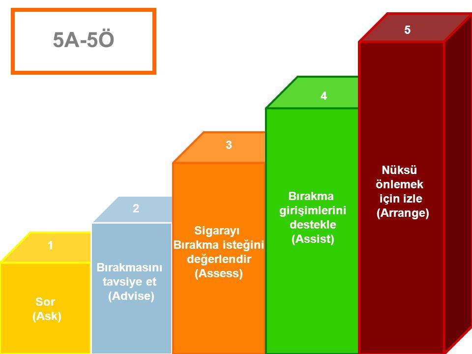 5A-5Ö 5 4 Nüksü önlemek için izle (Arrange) Bırakma 3 girişimlerini