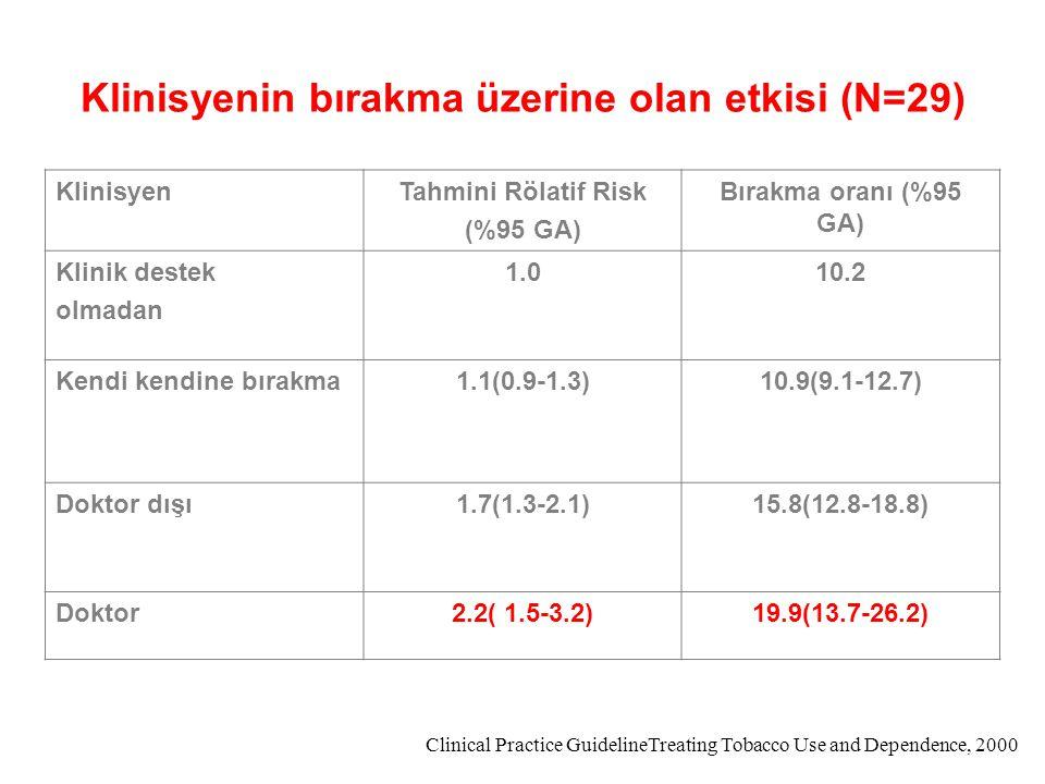 Klinisyenin bırakma üzerine olan etkisi (N=29)
