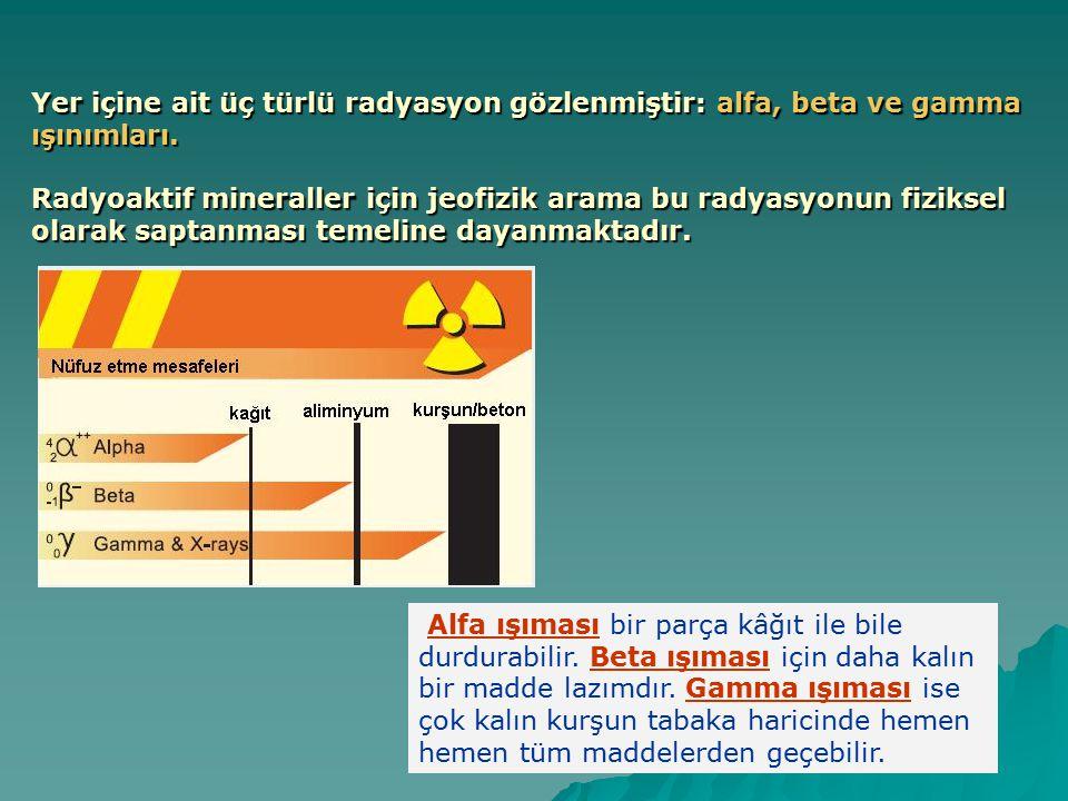 Yer içine ait üç türlü radyasyon gözlenmiştir: alfa, beta ve gamma ışınımları.