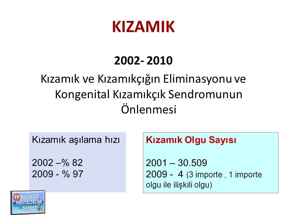 KIZAMIK 2002- 2010 Kızamık ve Kızamıkçığın Eliminasyonu ve Kongenital Kızamıkçık Sendromunun Önlenmesi