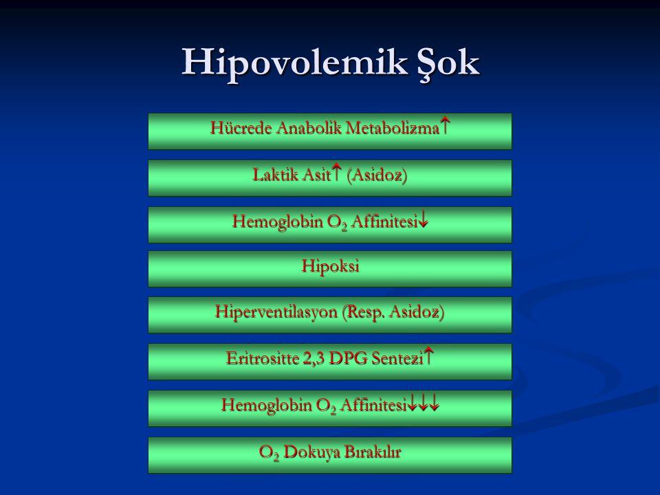 Hipovolemik Şok Hücrede Anabolik Metabolizma Laktik Asit (Asidoz)