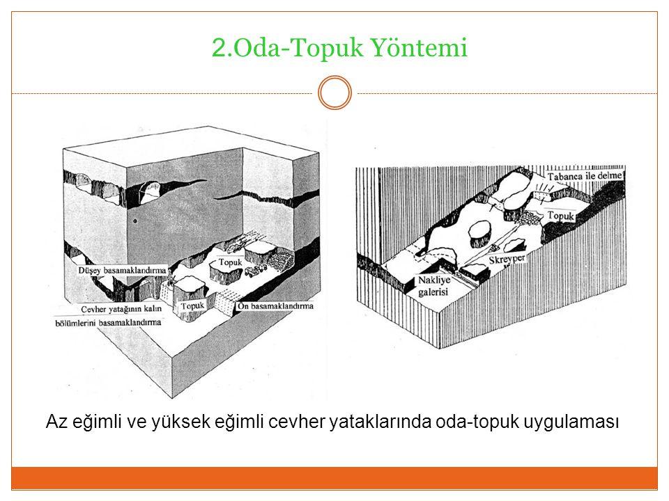2.Oda-Topuk Yöntemi Az eğimli ve yüksek eğimli cevher yataklarında oda-topuk uygulaması