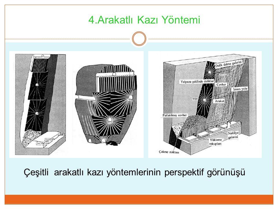 4.Arakatlı Kazı Yöntemi Çeşitli arakatlı kazı yöntemlerinin perspektif görünüşü