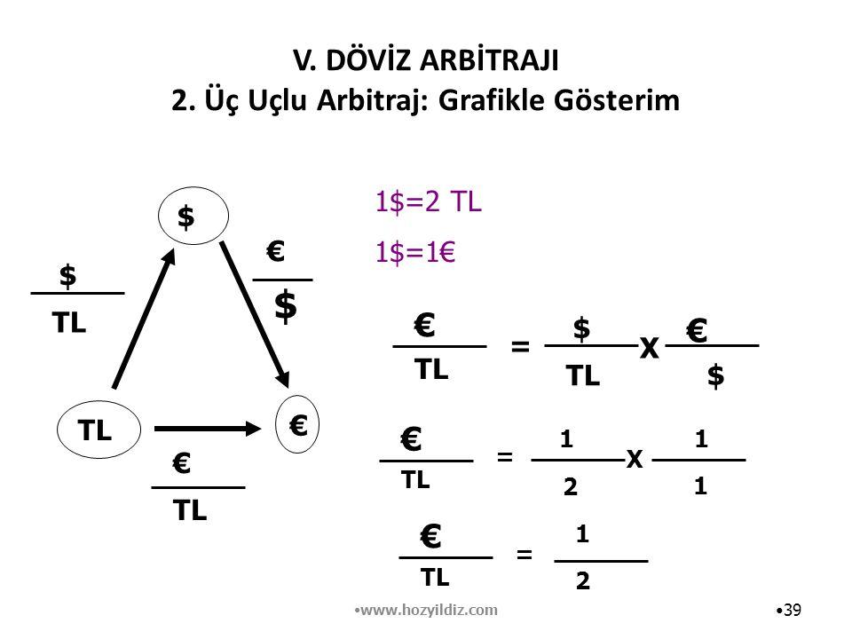V. DÖVİZ ARBİTRAJI 2. Üç Uçlu Arbitraj: Grafikle Gösterim