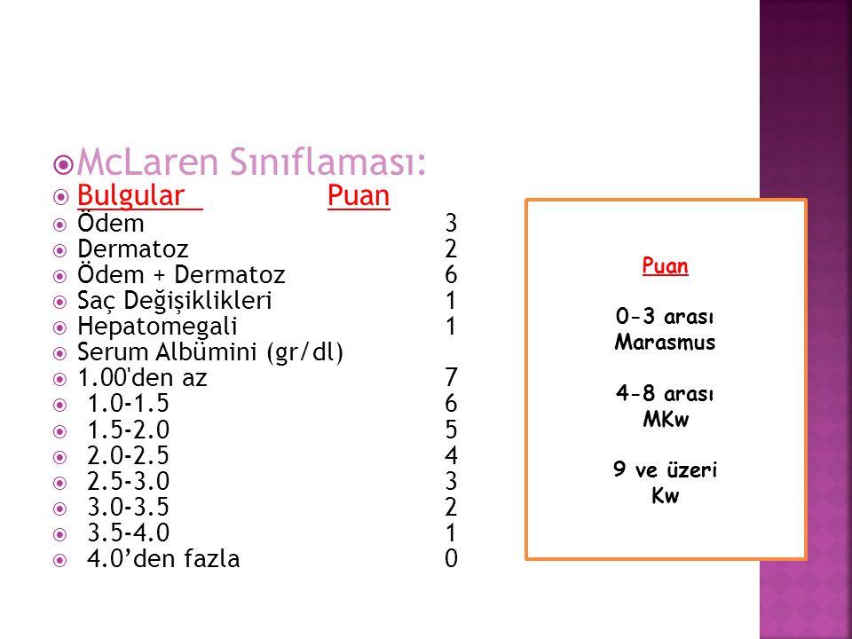 McLaren Sınıflaması: Bulgular Puan Ödem 3 Dermatoz 2 Ödem + Dermatoz 6