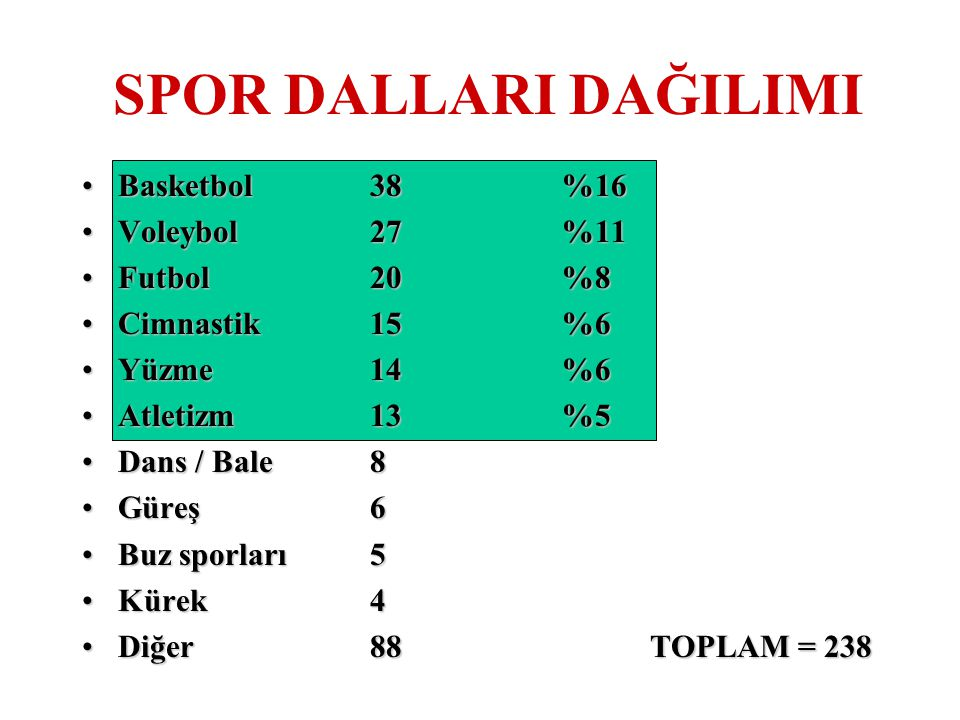 SPOR DALLARI DAĞILIMI Basketbol 38 %16 Voleybol 27 %11 Futbol 20 %8