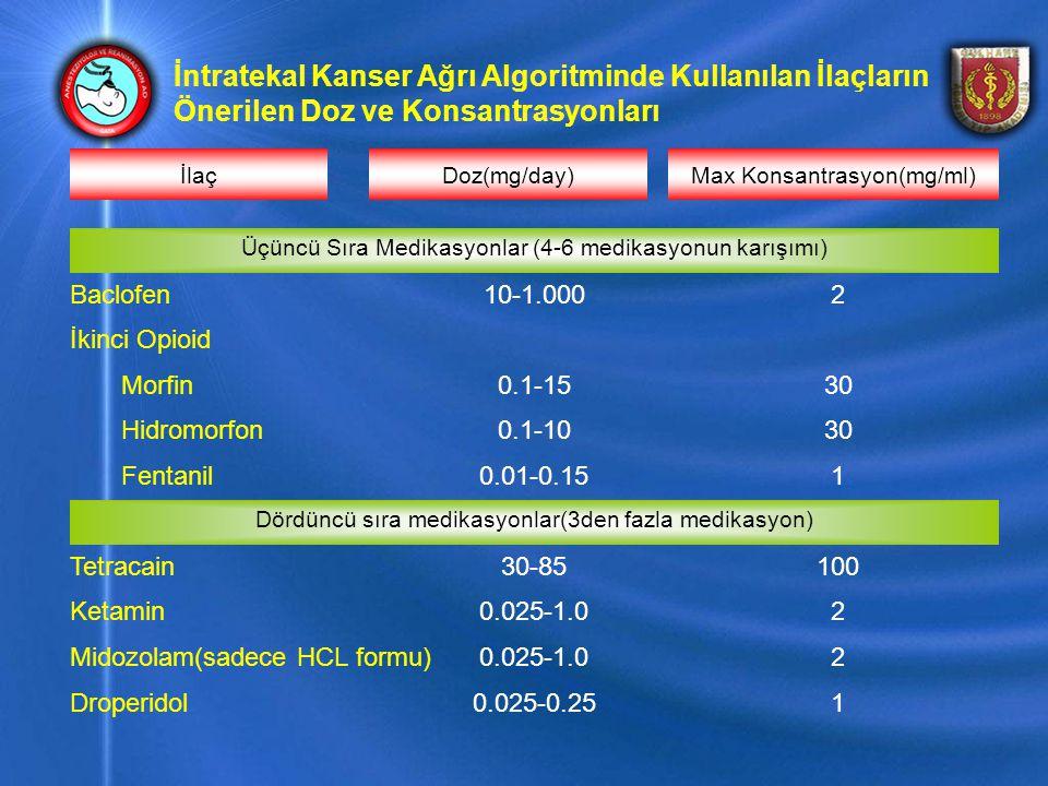 İntratekal Kanser Ağrı Algoritminde Kullanılan İlaçların Önerilen Doz ve Konsantrasyonları