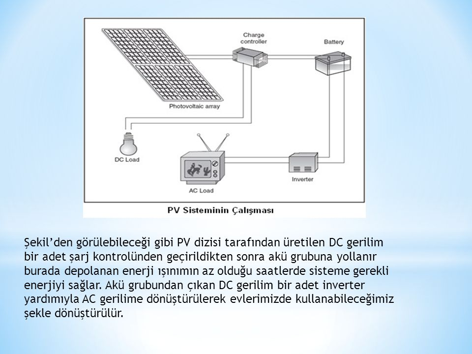 Şekil'den görülebileceği gibi PV dizisi tarafından üretilen DC gerilim bir adet şarj kontrolünden geçirildikten sonra akü grubuna yollanır burada depolanan enerji ışınımın az olduğu saatlerde sisteme gerekli enerjiyi sağlar.