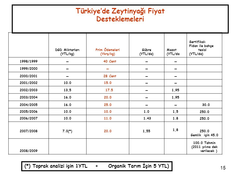 Türkiye'de Zeytinyağı Fiyat Desteklemeleri