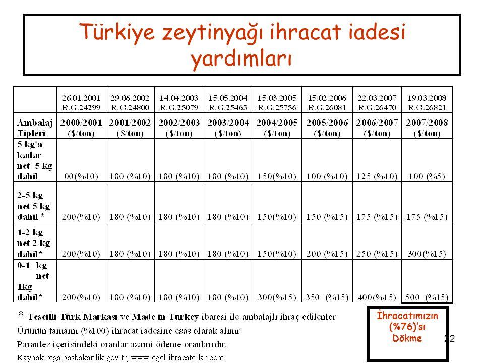 Türkiye zeytinyağı ihracat iadesi yardımları
