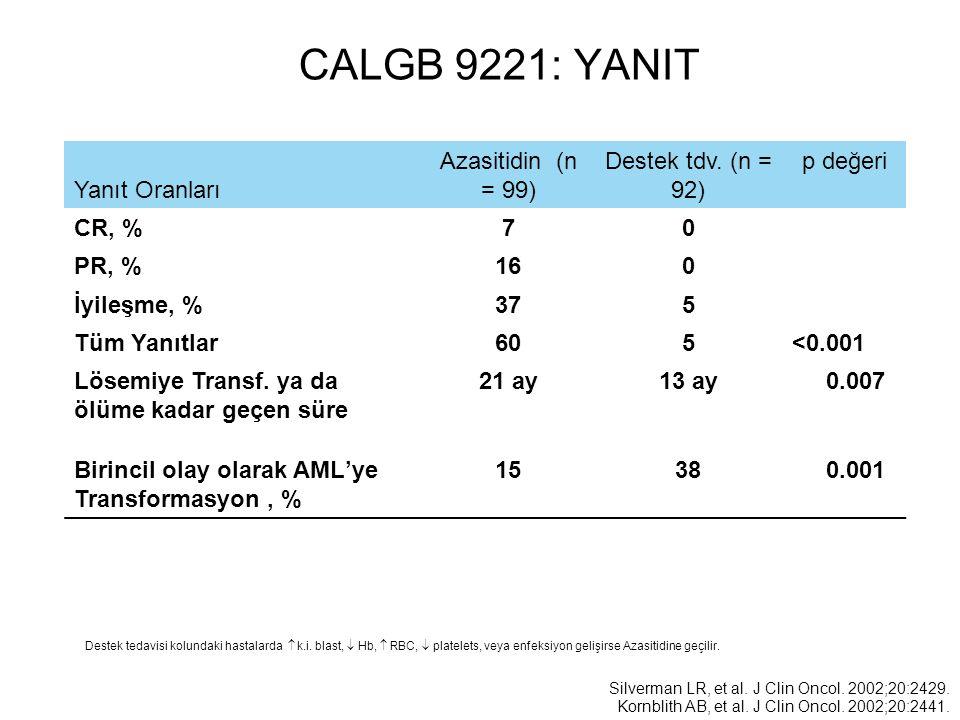 CALGB 9221: YANIT Yanıt Oranları Azasitidin (n = 99)
