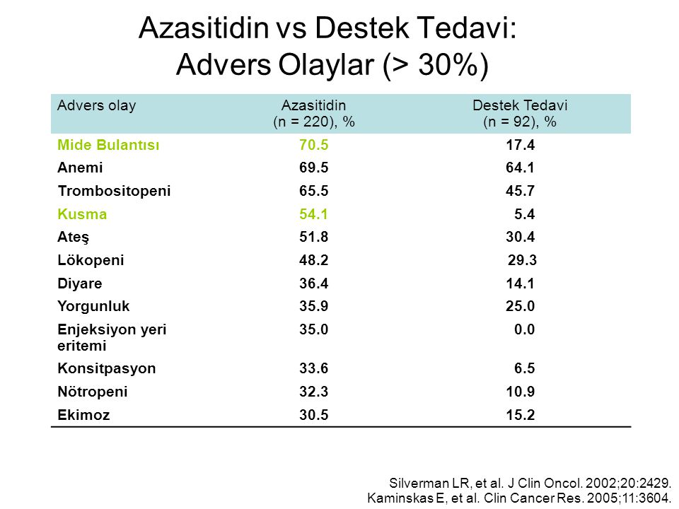 Azasitidin vs Destek Tedavi: Advers Olaylar (> 30%)